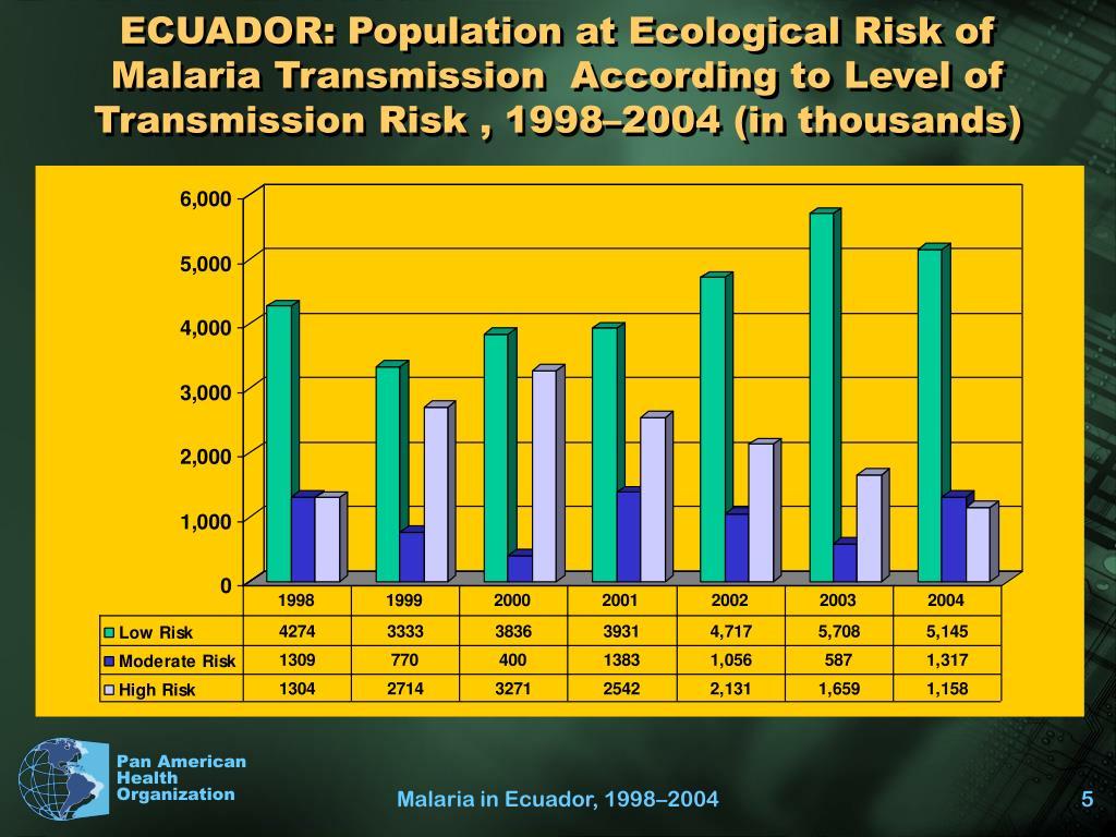 ECUADOR: Population at Ecological Risk of