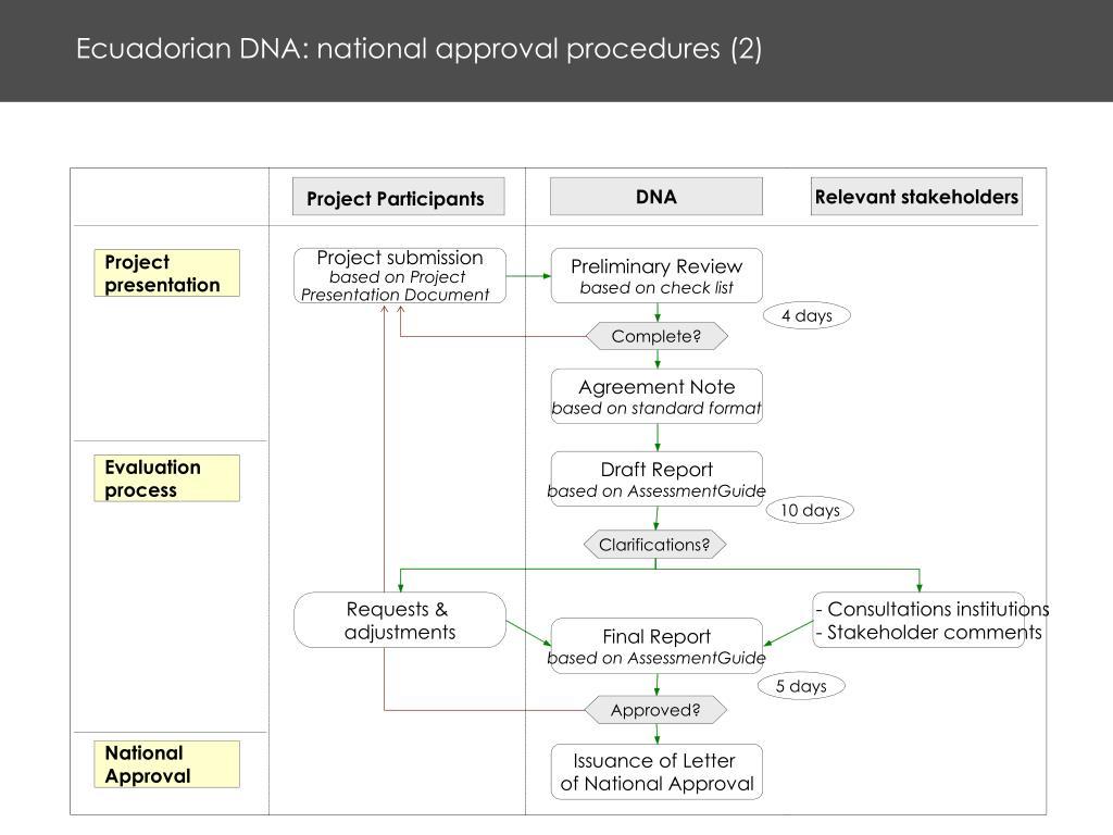 Ecuadorian DNA: national approval procedures (2)