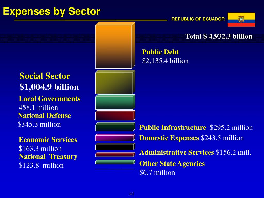 Expenses by Sector