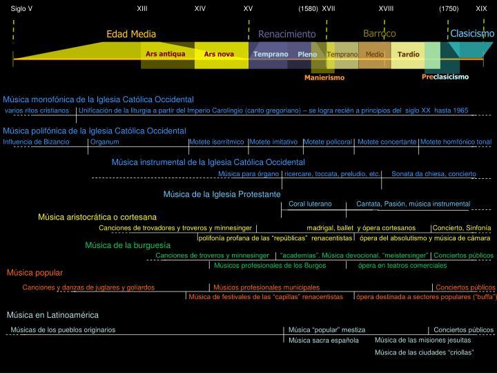 Siglo V                                                       XIII                         XIV                    XV                        (1580)  XVII                       XVIII                        (1750)         XIX