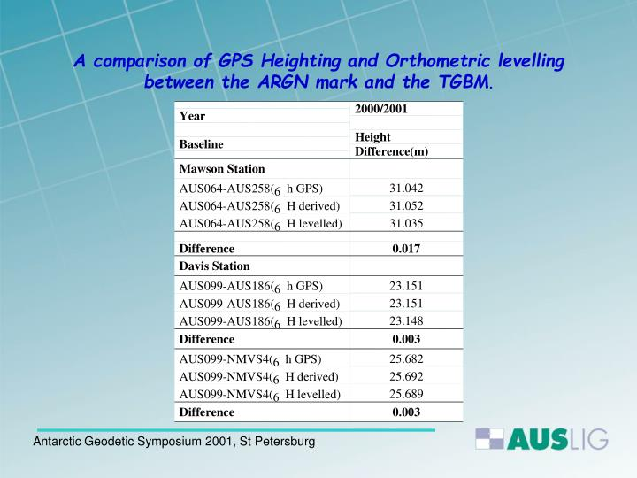 A comparison of GPS Heighting and Orthometric levelling between the ARGN mark and the TGBM