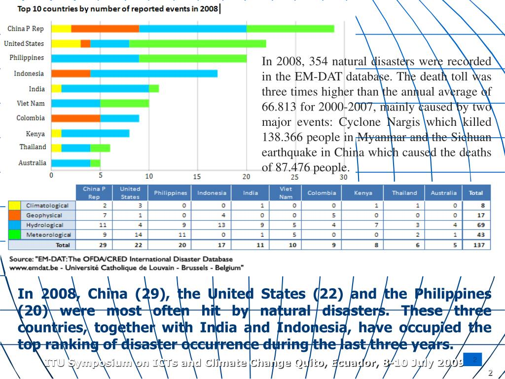 In 2008, 354 natural disasters were recorded in the EM-DAT database. The death toll was three times higher than the annual average of 66.813 for 2000-2007, mainly caused by two major events: Cyclone Nargis which killed 138.366 people in Myanmar and the Sichuan earthquake in China which caused the deaths of 87.476 people.