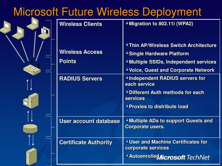Microsoft Future Wireless Deployment