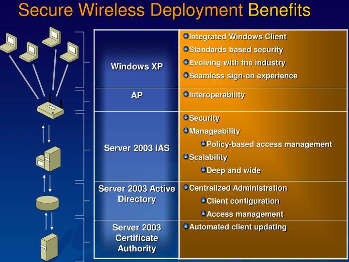 Secure Wireless Deployment