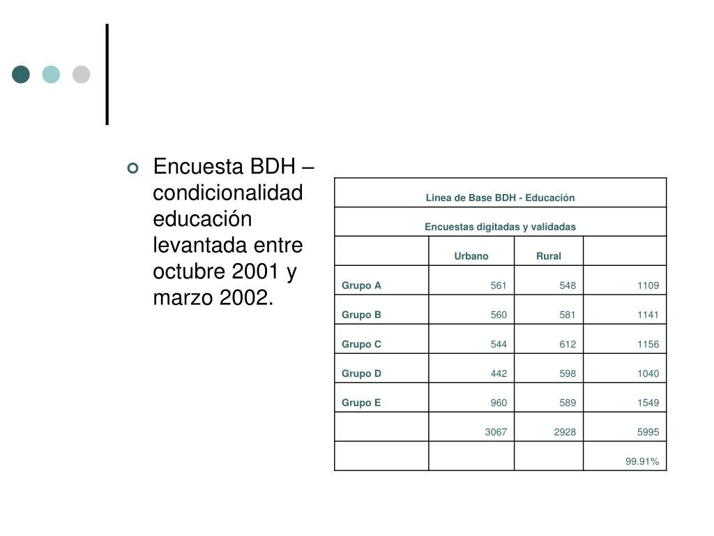 Encuesta BDH – condicionalidad educación levantada entre octubre 2001 y marzo 2002.