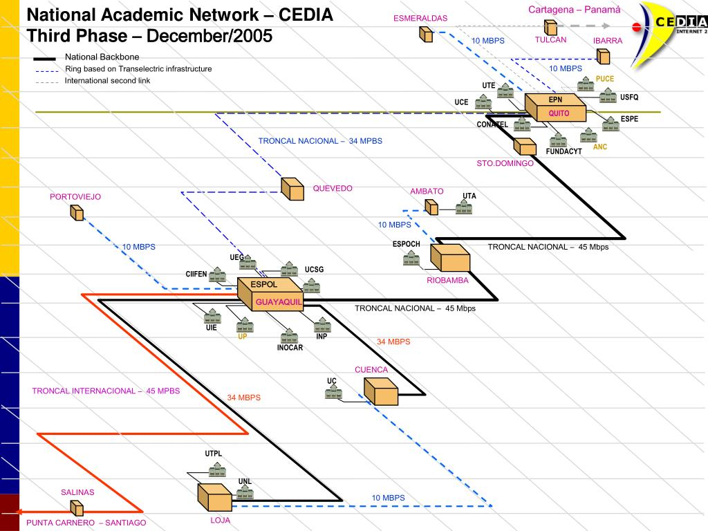 National Academic Network – CEDIA