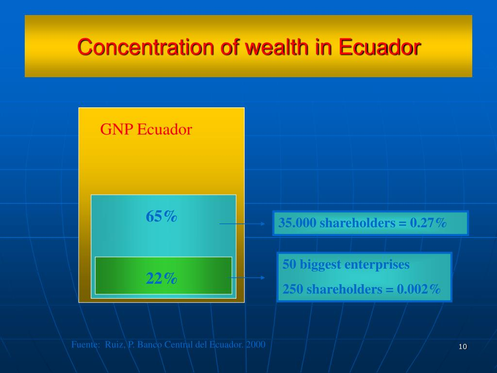 Concentration of wealth in Ecuador