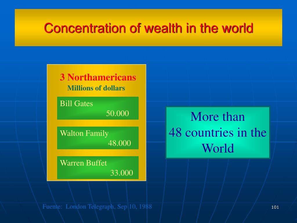 Concentration of wealth in the world