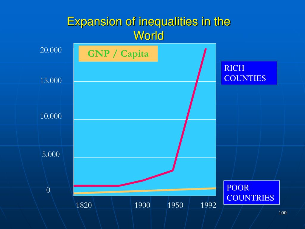 Expansion of inequalities in the World