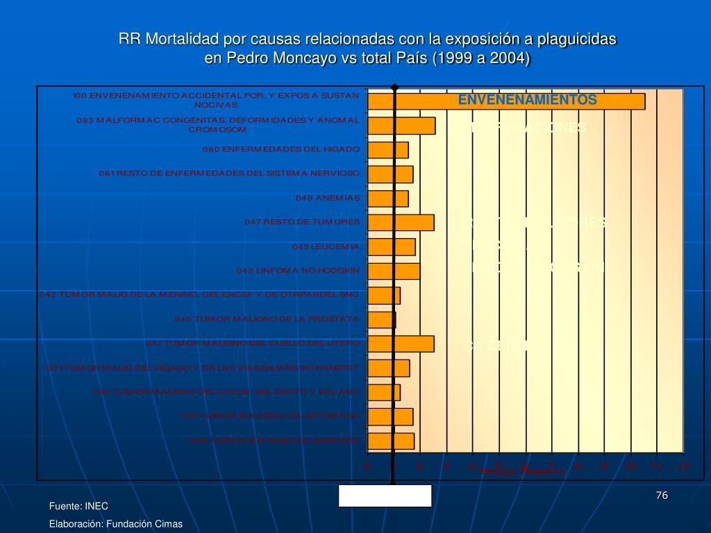 RR Mortalidad por causas relacionadas con la exposición a plaguicidas