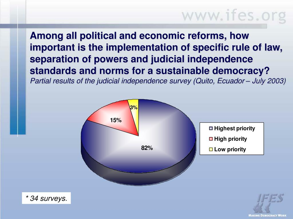Among all political and economic reforms, how important is the implementation of specific rule of law, separation of powers and judicial independence standards and norms for a sustainable democracy?