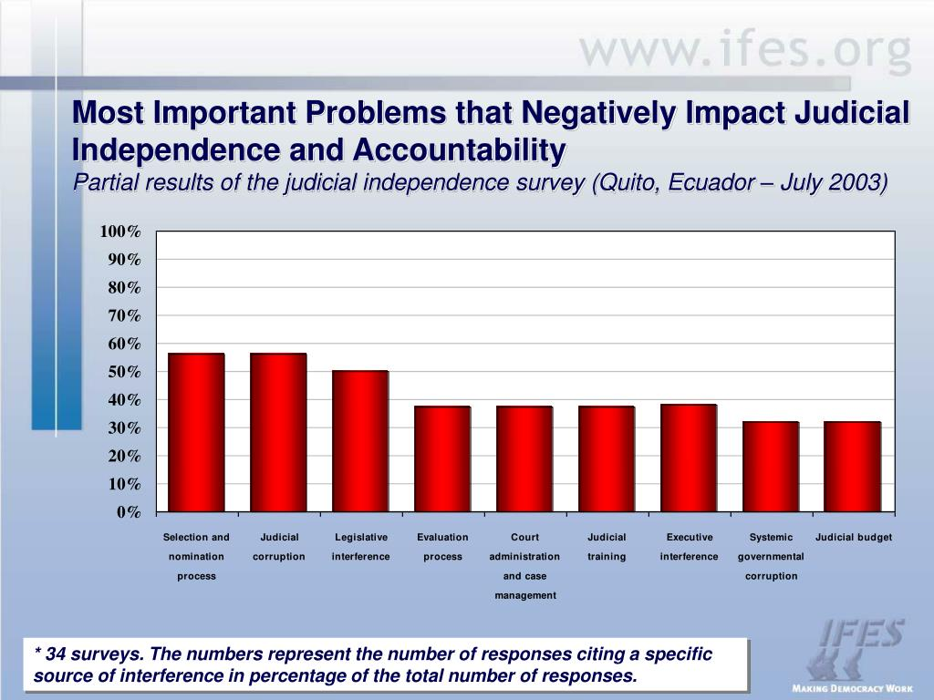 Most Important Problems that Negatively Impact Judicial Independence and Accountability