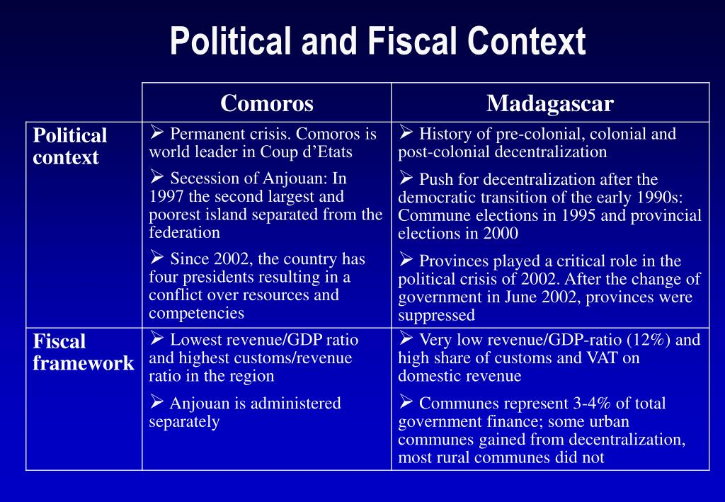 Political and Fiscal Context