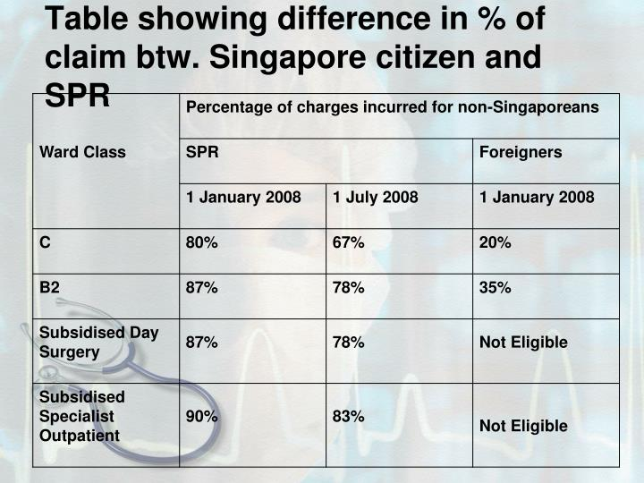 Table showing difference in % of claim btw. Singapore citizen and SPR