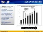 egee communities