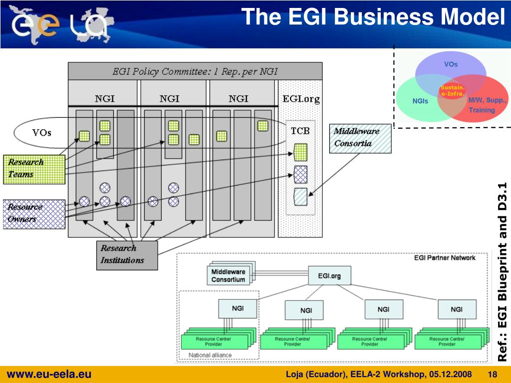 The EGI Business Model