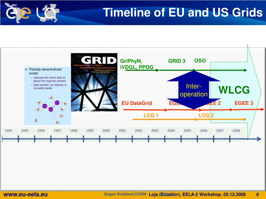 Timeline of EU and US Grids