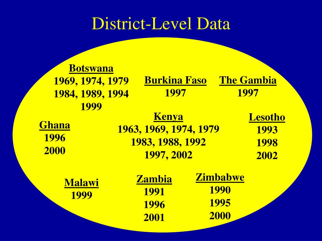 District-Level Data