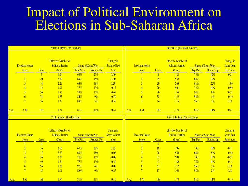 Impact of Political Environment on