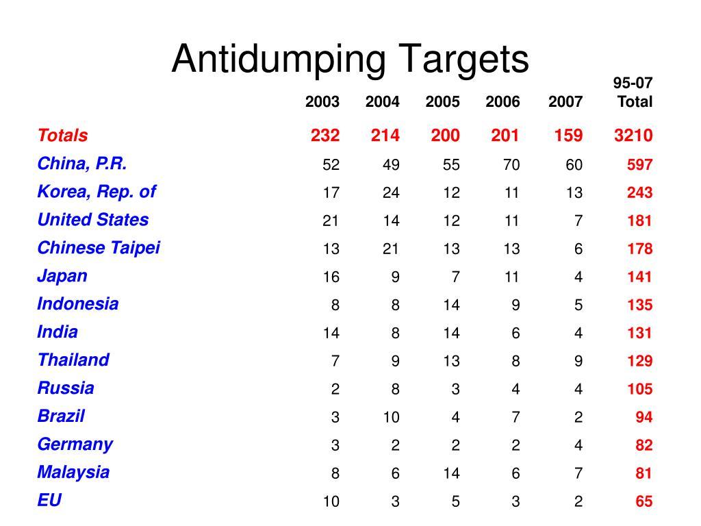 Antidumping Targets
