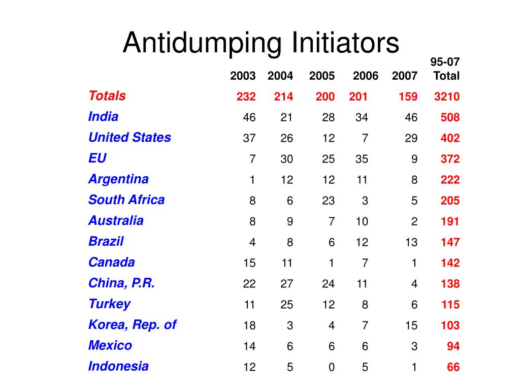 Antidumping Initiators