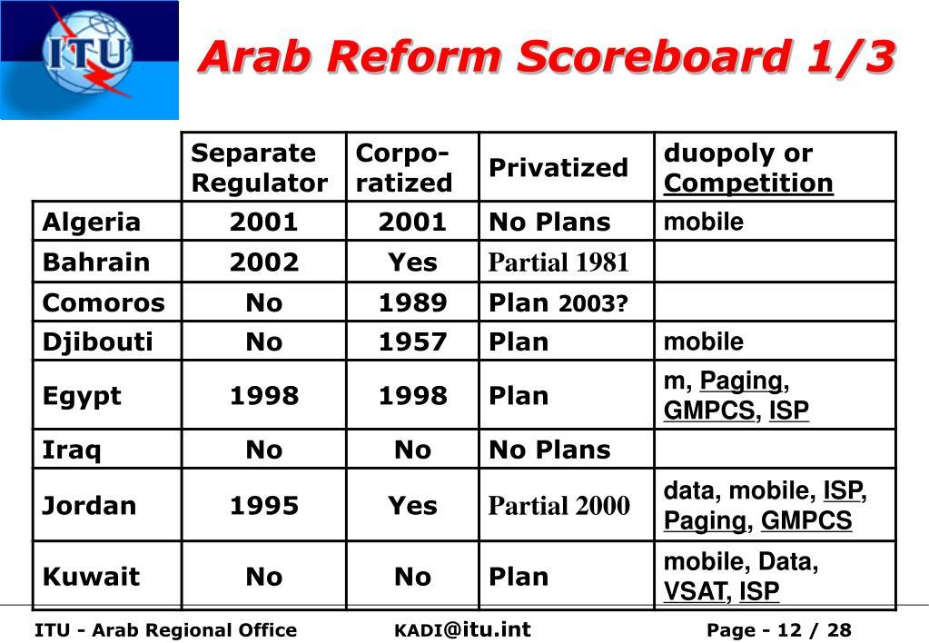 Arab Reform Scoreboard 1/3