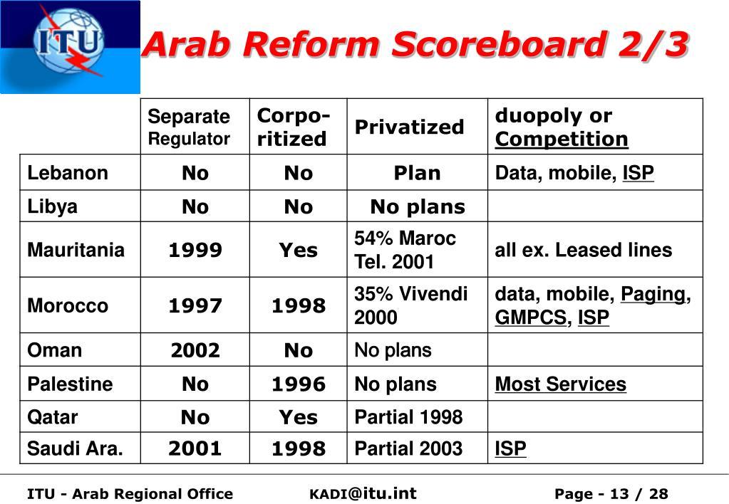 Arab Reform Scoreboard 2/3