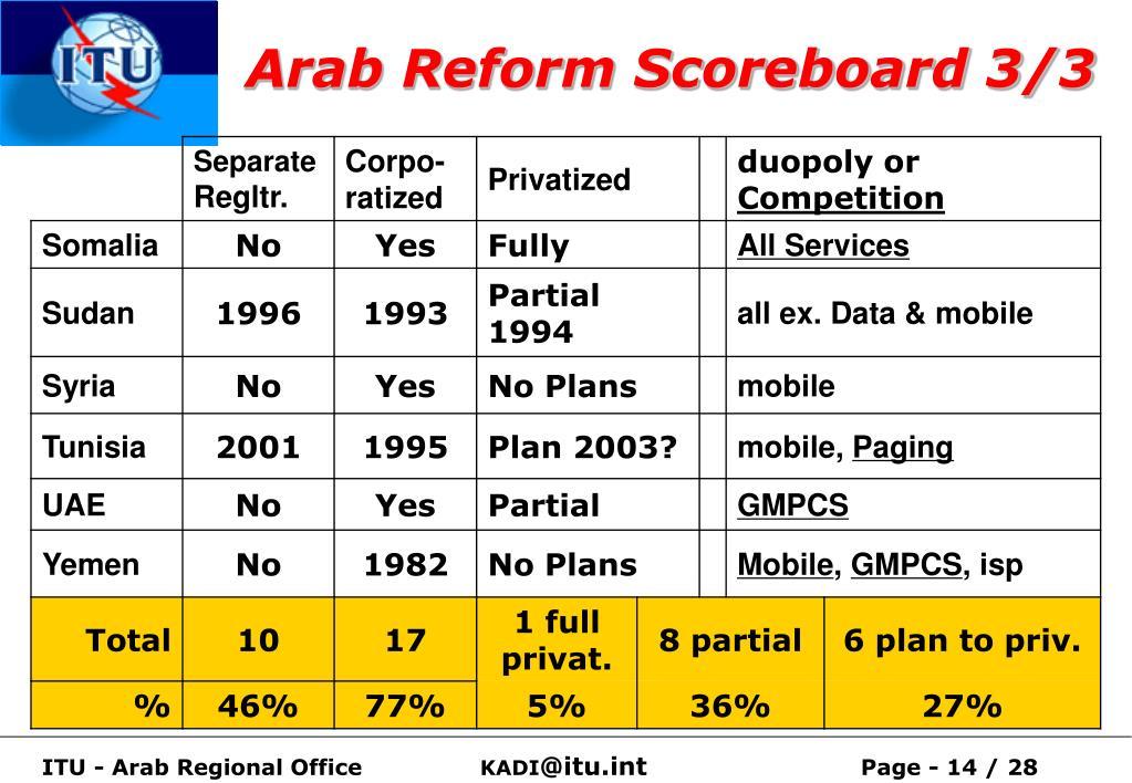 Arab Reform Scoreboard 3/3
