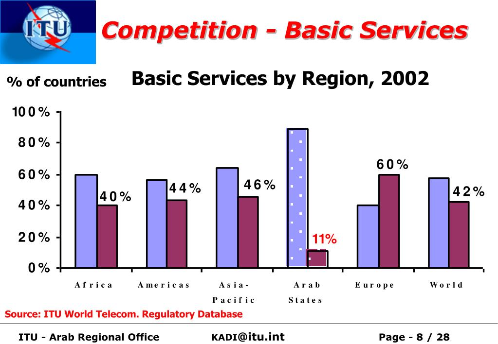 Competition - Basic Services