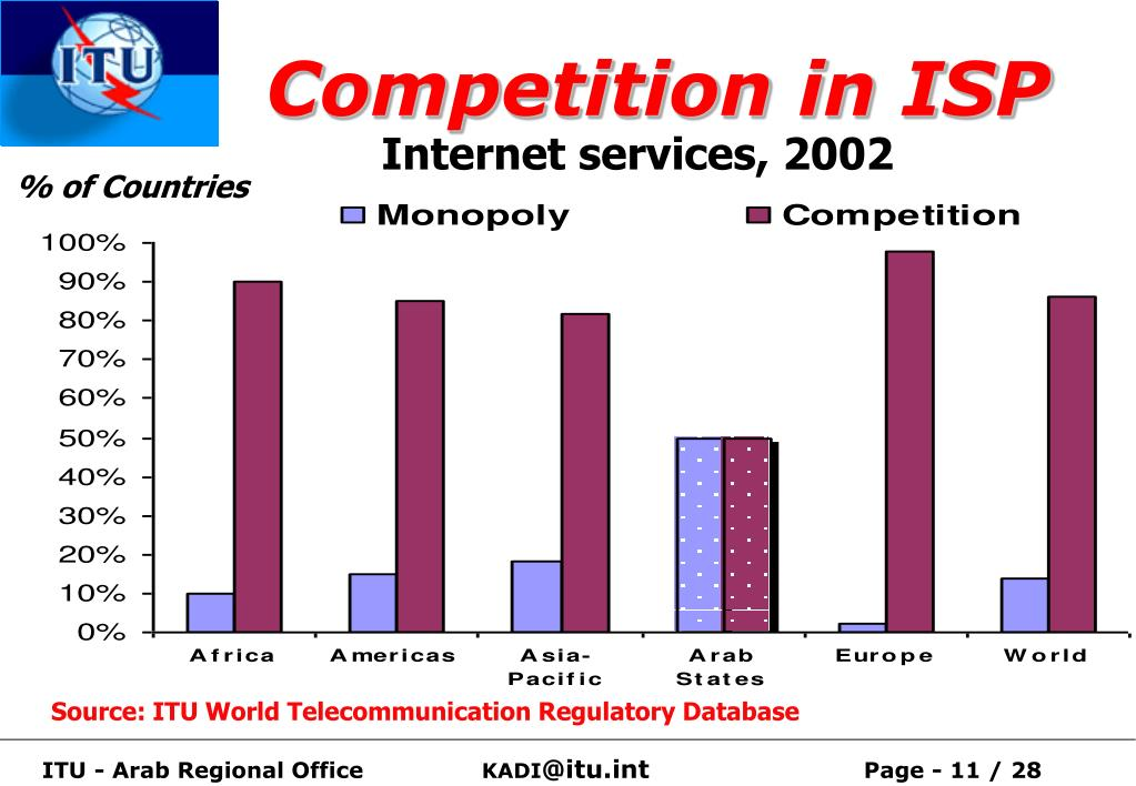 Competition in ISP