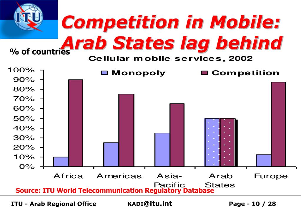 Competition in Mobile: