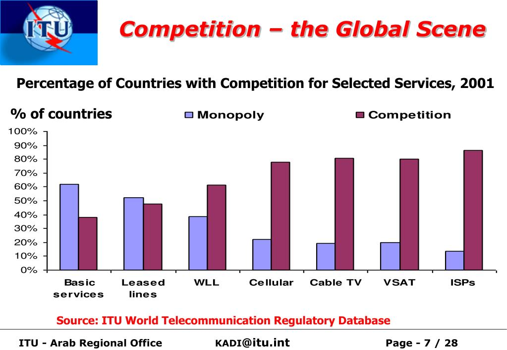 Competition – the Global Scene