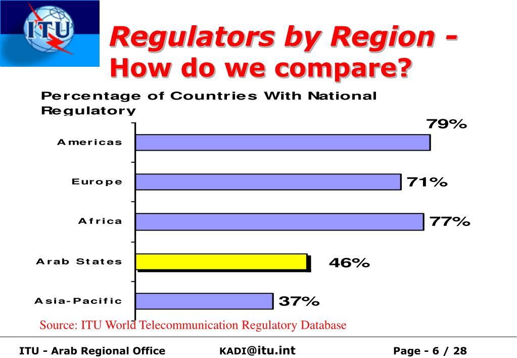 Regulators by Region -