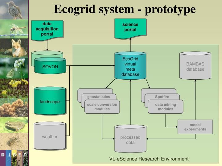 Ecogrid system - prototype