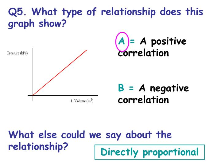 Q5. What type of relationship does this graph show?