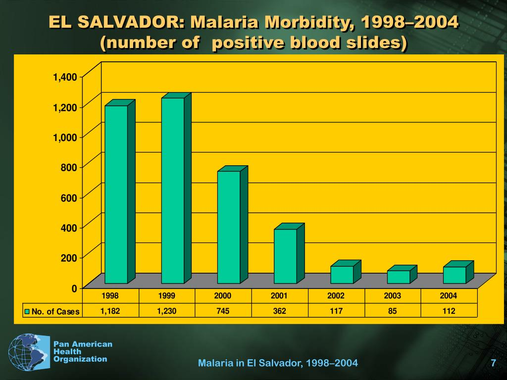 EL SALVADOR: Malaria Morbidity, 1998–2004 (number of  positive blood slides)