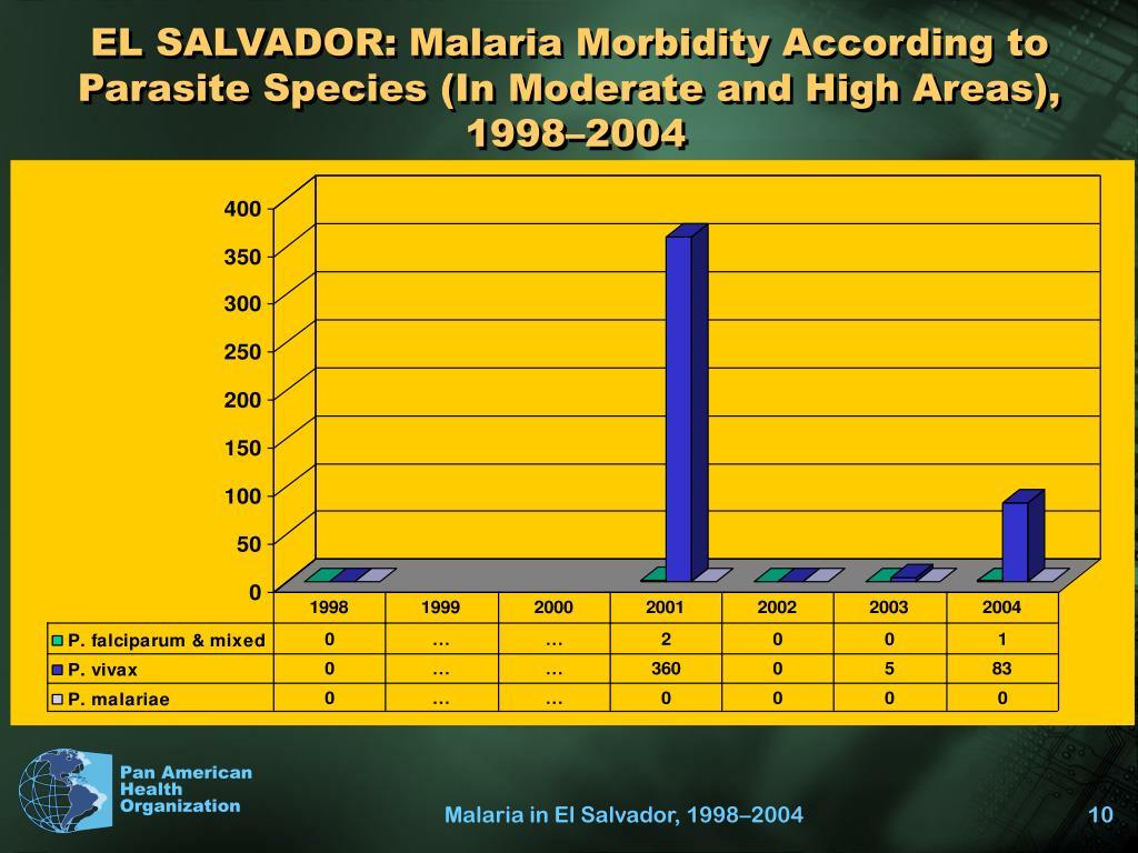 EL SALVADOR: Malaria Morbidity According to Parasite Species (In Moderate and High Areas),