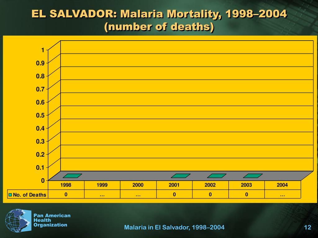 EL SALVADOR: Malaria Mortality, 1998–2004 (number of deaths)