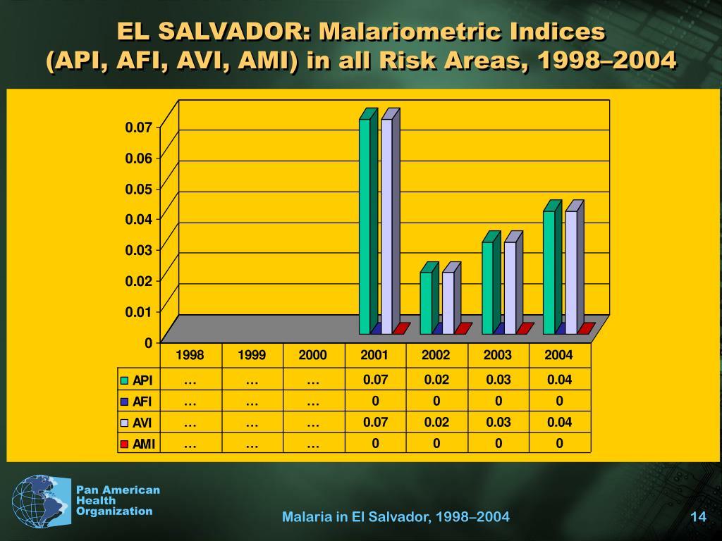 EL SALVADOR: Malariometric Indices