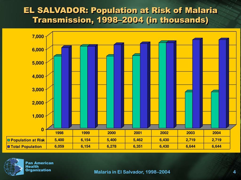 EL SALVADOR: Population at Risk of Malaria Transmission, 1998–2004 (in thousands)