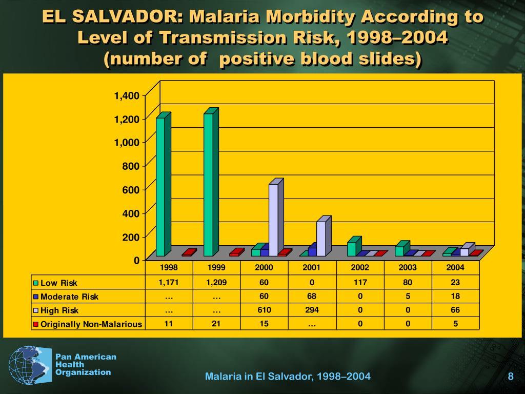EL SALVADOR: Malaria Morbidity According to