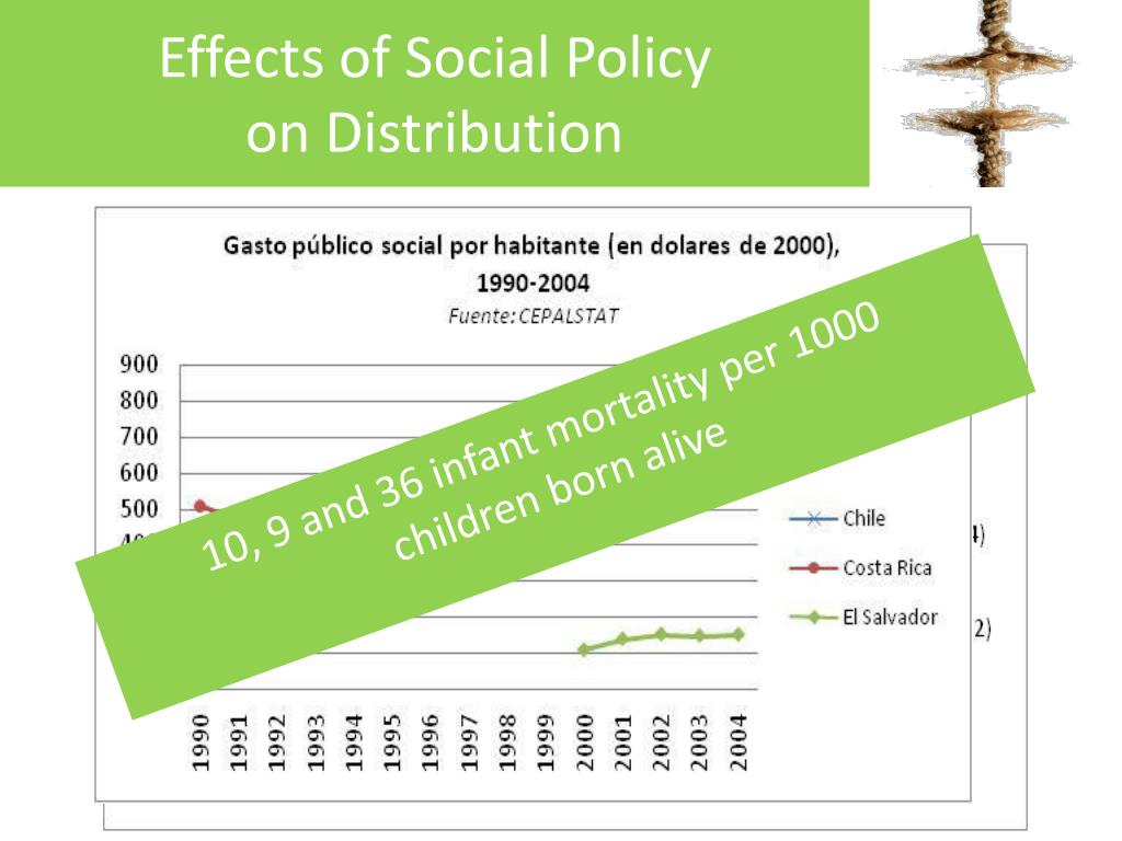 Effects of Social Policy