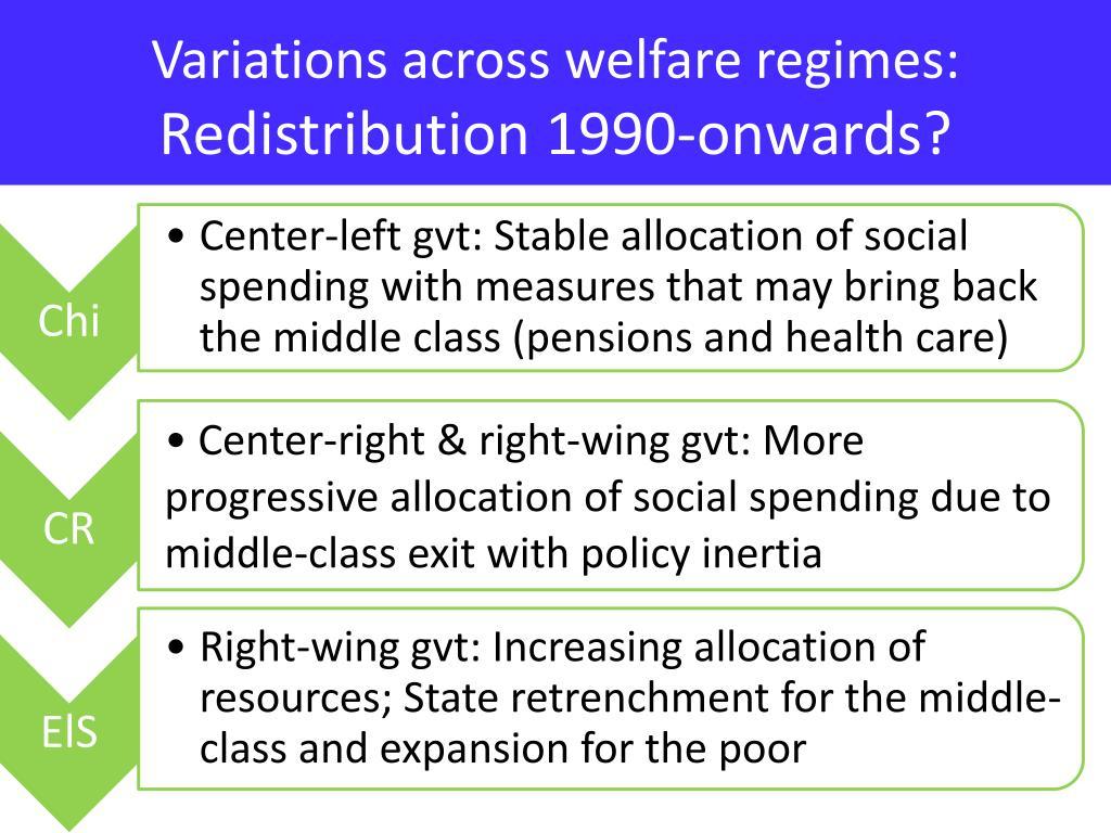Variations across welfare regimes:
