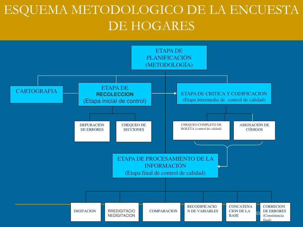 ESQUEMA METODOLOGICO DE LA ENCUESTA DE HOGARES