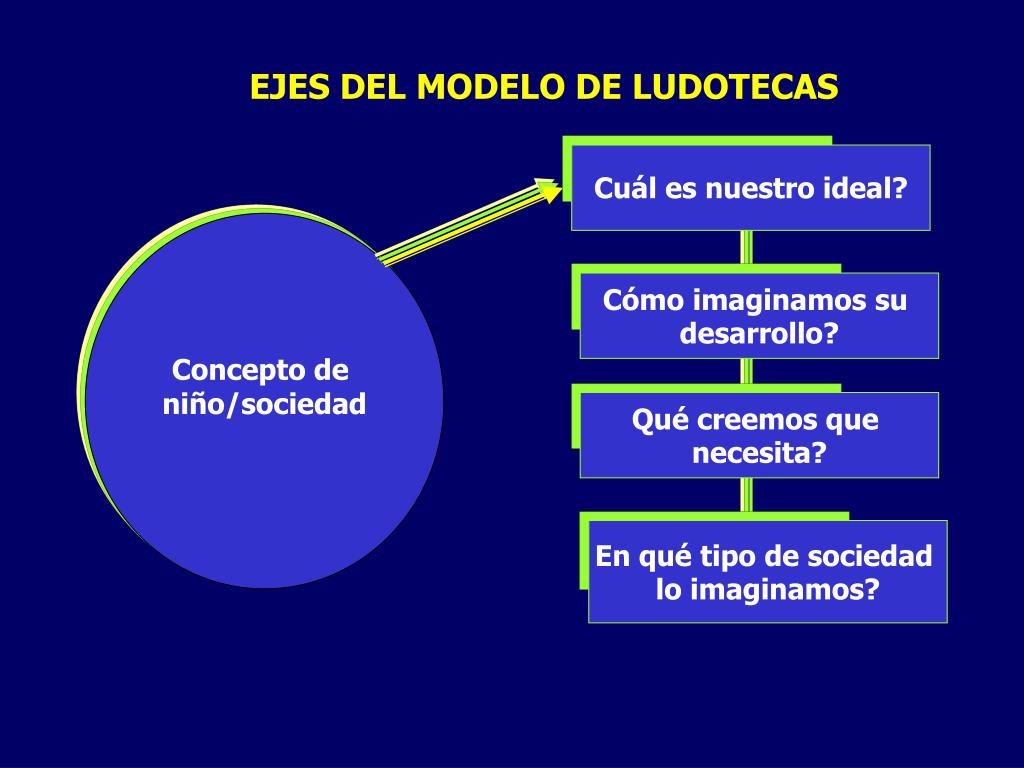 EJES DEL MODELO DE LUDOTECAS