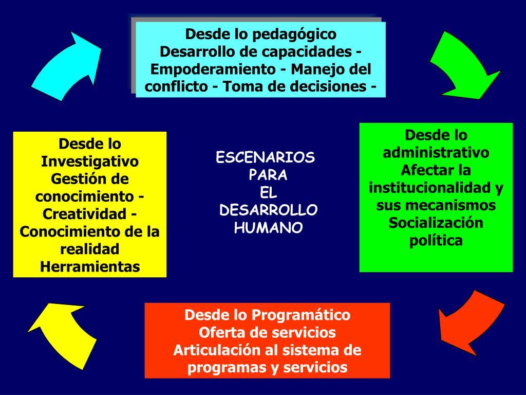 Desarrollo de capacidades - Empoderamiento - Manejo del conflicto - Toma de decisiones - Gestión de conocimiento