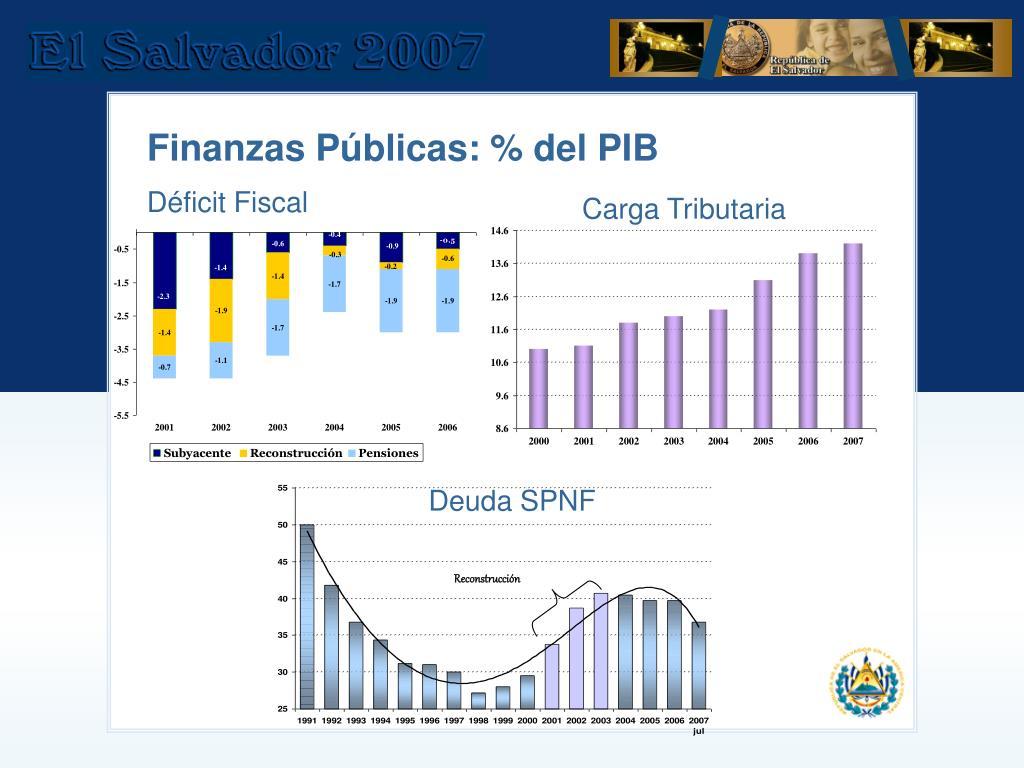 Finanzas Públicas: % del PIB