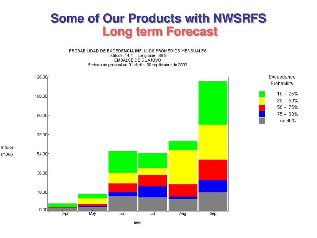 Some of Our Products with NWSRFS