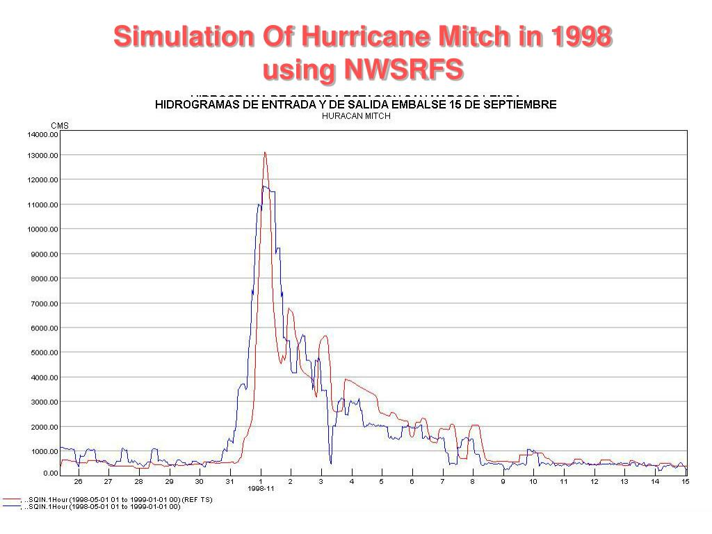 Simulation Of Hurricane Mitch in 1998