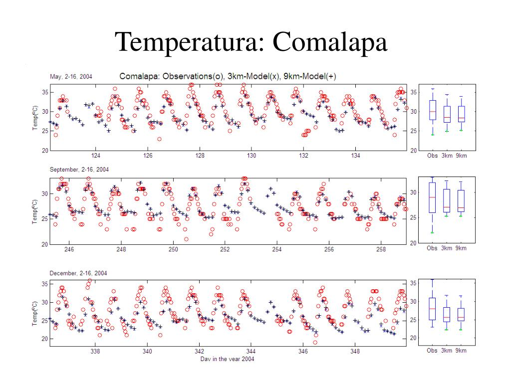 Temperatura: Comalapa
